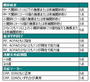 ACR/EULAR新基準
