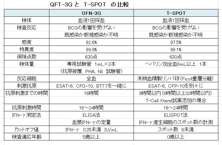 QFT-3GとT-SPOTの比較